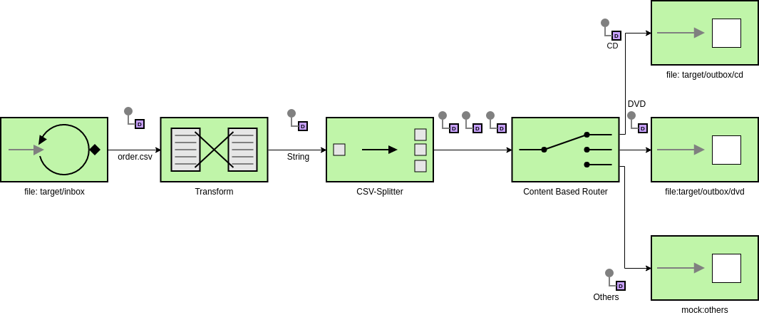 Enterprise Integration Patterns template: Camel Route (Created by Diagrams's Enterprise Integration Patterns maker)