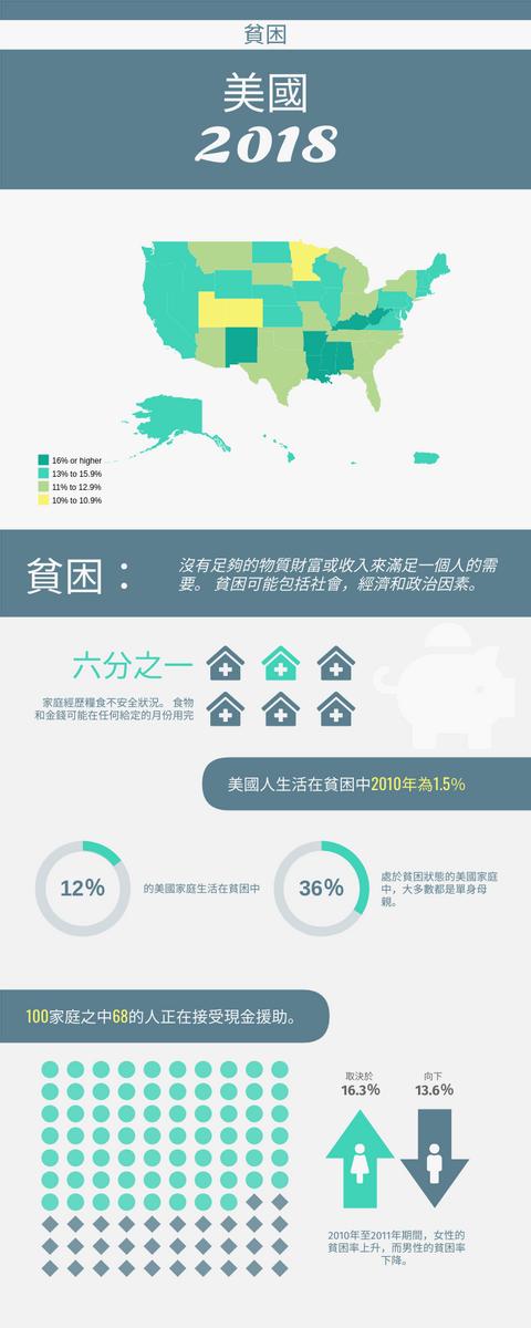 信息圖表 template: 2018年美國的貧困率 (Created by InfoART's 信息圖表 maker)