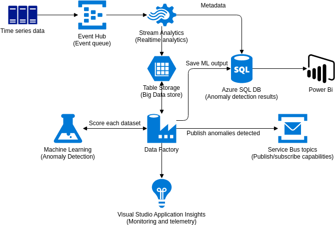 Azure Architecture Diagram template: Anomaly Detection with Machine Learning (Created by Diagrams's Azure Architecture Diagram maker)