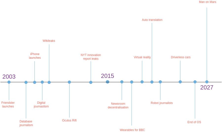 Timeline Diagram template: Technology Timeline (Created by Diagrams's Timeline Diagram maker)