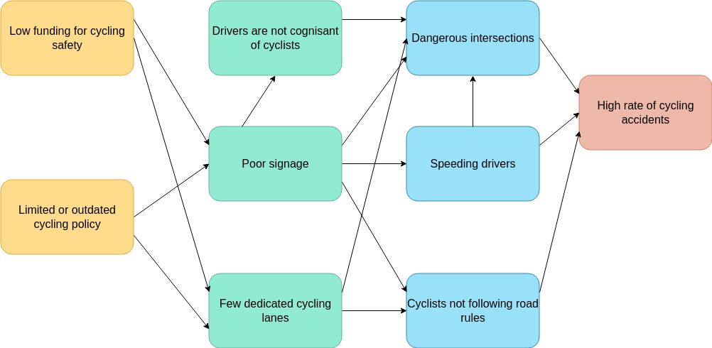 Cyclists Safety Problem Flow Diagram (Problem Flow Diagram Example)