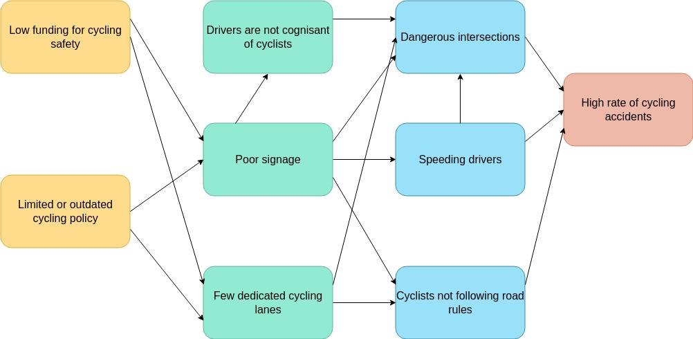 Problem Flow Diagram template: Cyclists Safety Problem Flow Diagram (Created by Diagrams's Problem Flow Diagram maker)