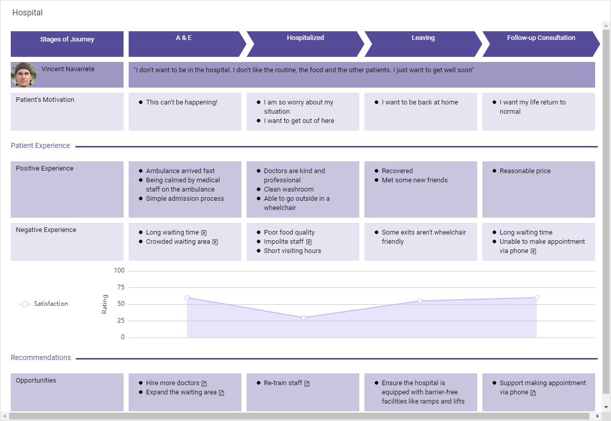 Hospital (Customer Journey Mapping Example)