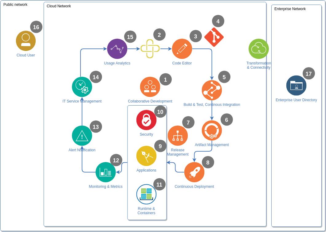 IBM Cloud Architecture Diagram template: DEVOPS Diagram (Created by Diagrams's IBM Cloud Architecture Diagram maker)