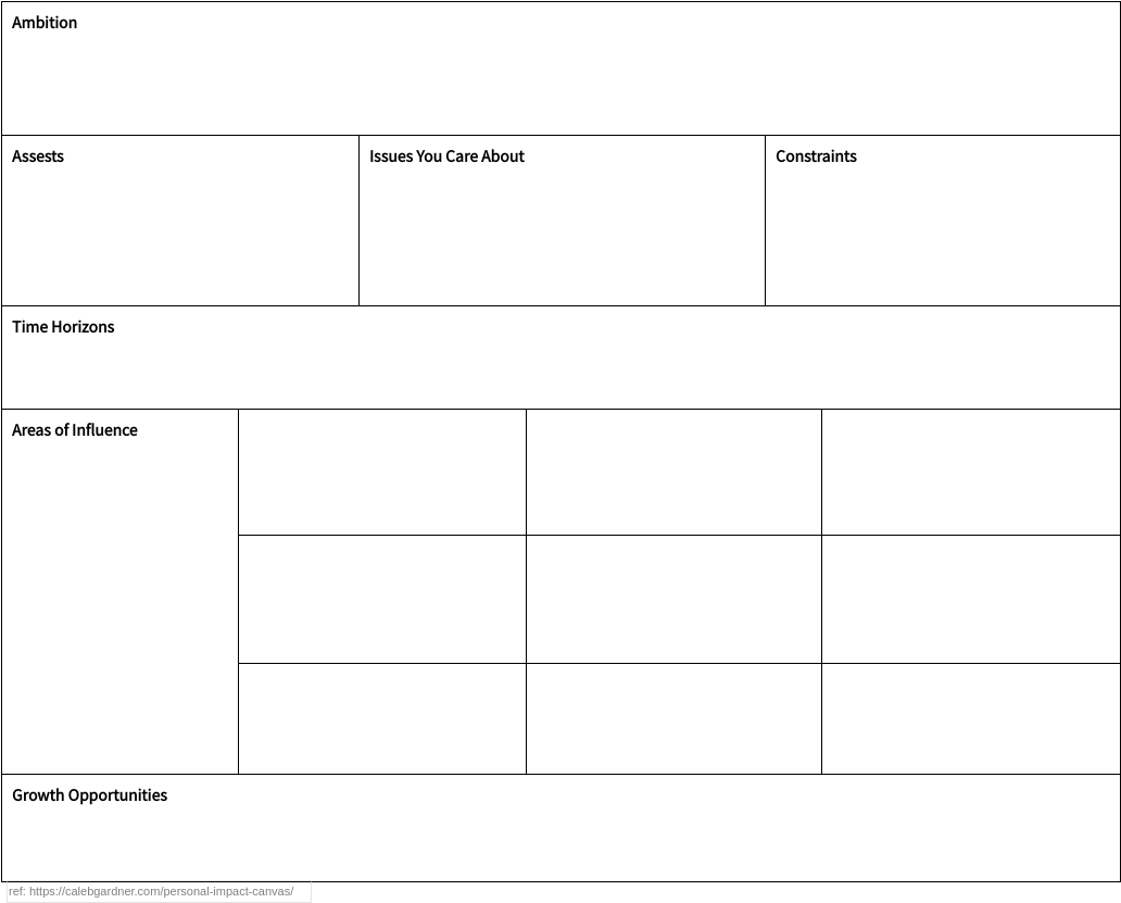 Personal impact canvas (Learning Skills Example)