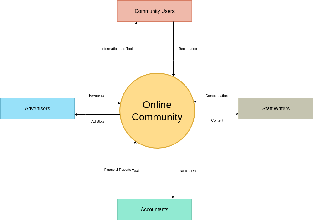 Online Community System Context Diagram (System Context Diagram Example)