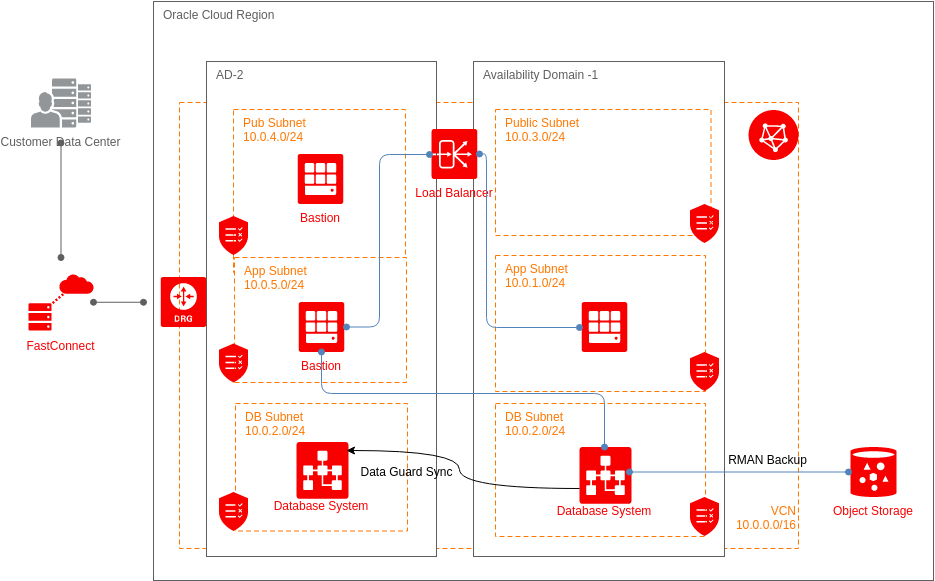Using Data Guard for High Availability Database Design (Oracle Cloud Example)