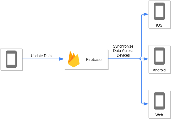 Firebase (Google Cloud Platform Diagram Example)