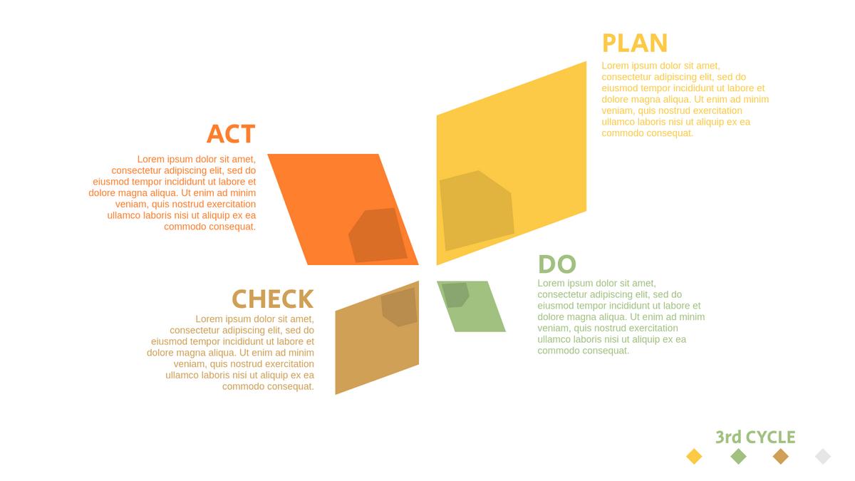 PDCA Model template: PDCA Plan Template (Created by InfoART's PDCA Model marker)