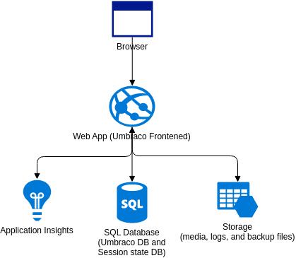 Azure Architecture Diagram template: Umbraco CMS (Created by Diagrams's Azure Architecture Diagram maker)