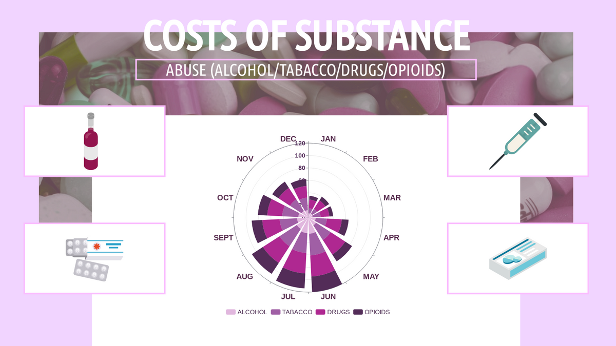 Stacked Rose Chart template: Substance Abused In US Stacked Rose Chart (Created by Chart's Stacked Rose Chart maker)