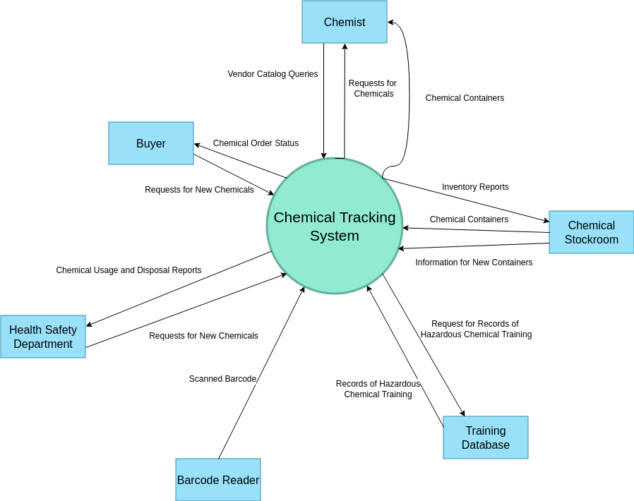 Chemical Tracking System Context Diagram (System Context Diagram Example)