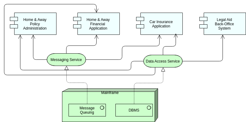 Archimate Diagram template: Infrastructure Usage (Created by Diagrams's Archimate Diagram maker)