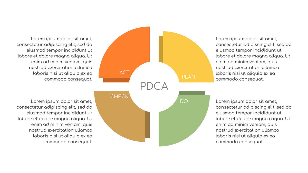PDCA Model template: PDCA Chart Example (Created by InfoART's PDCA Model marker)
