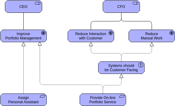 Archimate Diagram template: Motivation (Created by Diagrams's Archimate Diagram maker)