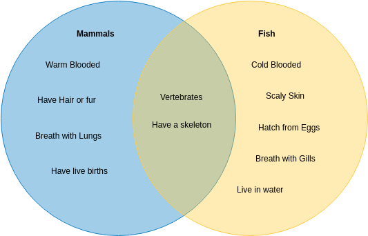 Venn Diagram template: Mammals and Fish (Created by Diagrams's Venn Diagram maker)