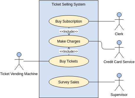 Use Case Diagram template: External System as Actor (Created by Diagrams's Use Case Diagram maker)