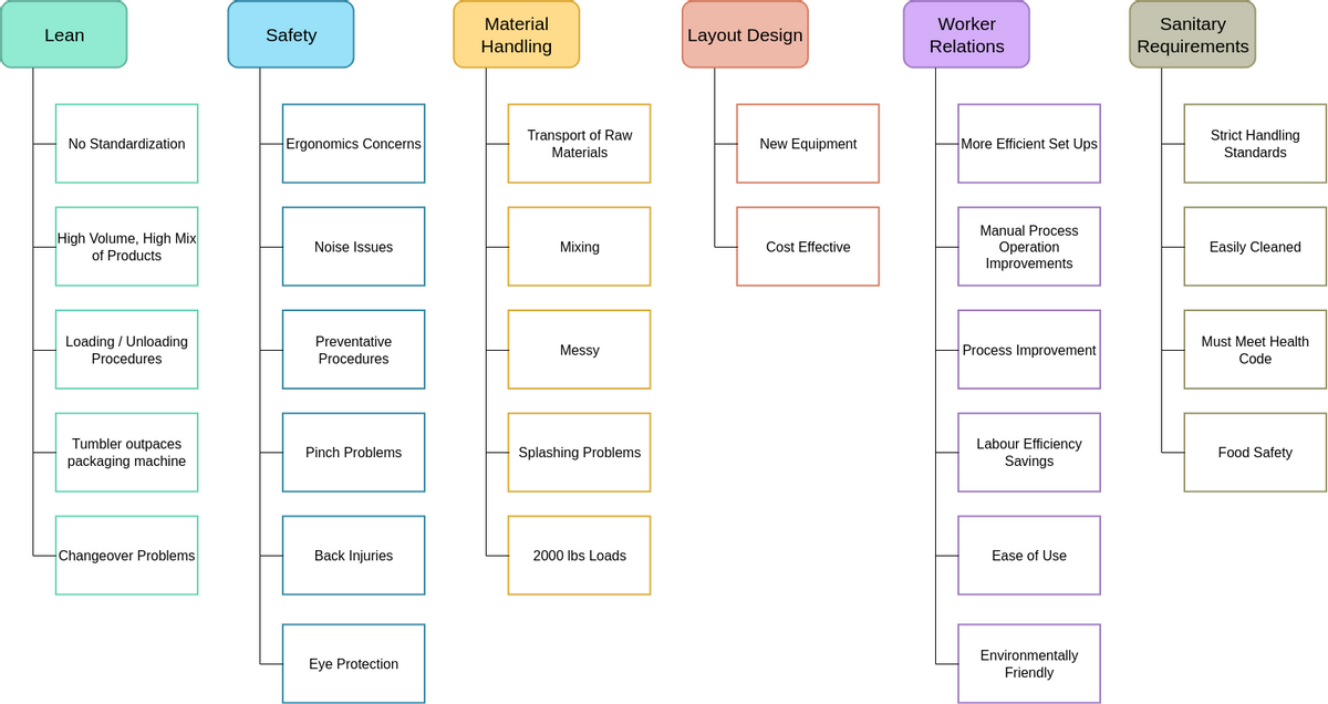 Affinity Diagram template: Customer and Stakeholder Affinity Diagram (Created by Diagrams's Affinity Diagram maker)
