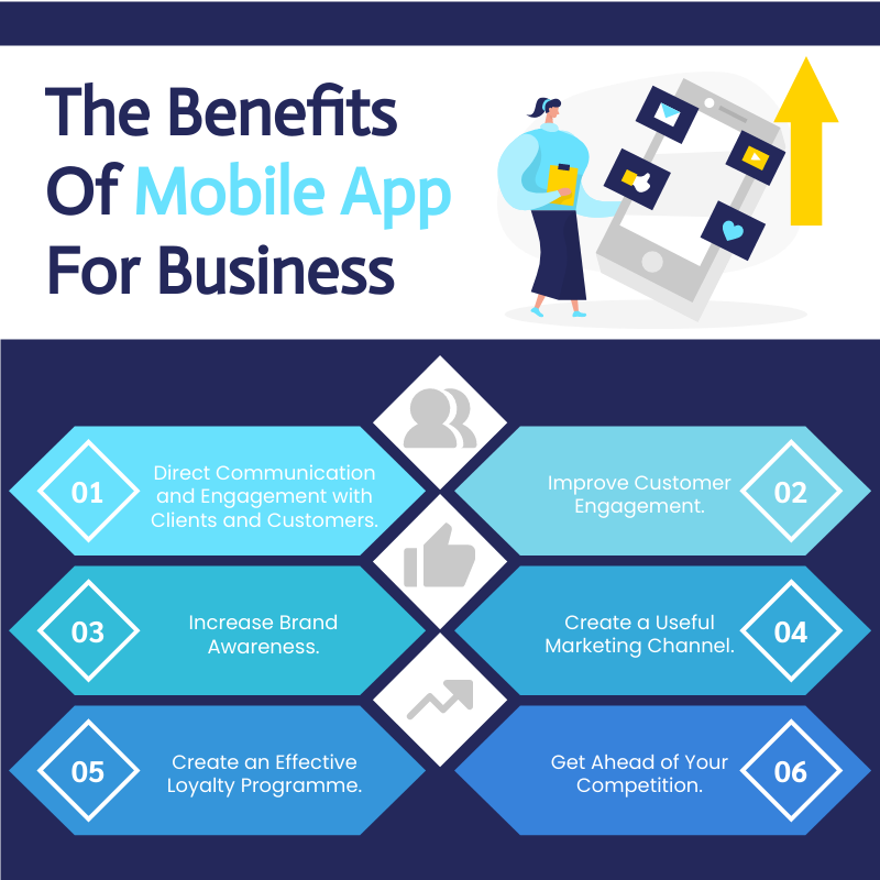 Infographic template: The Benefits Of Mobile App For Business Infographic (Created by InfoART's Infographic maker)