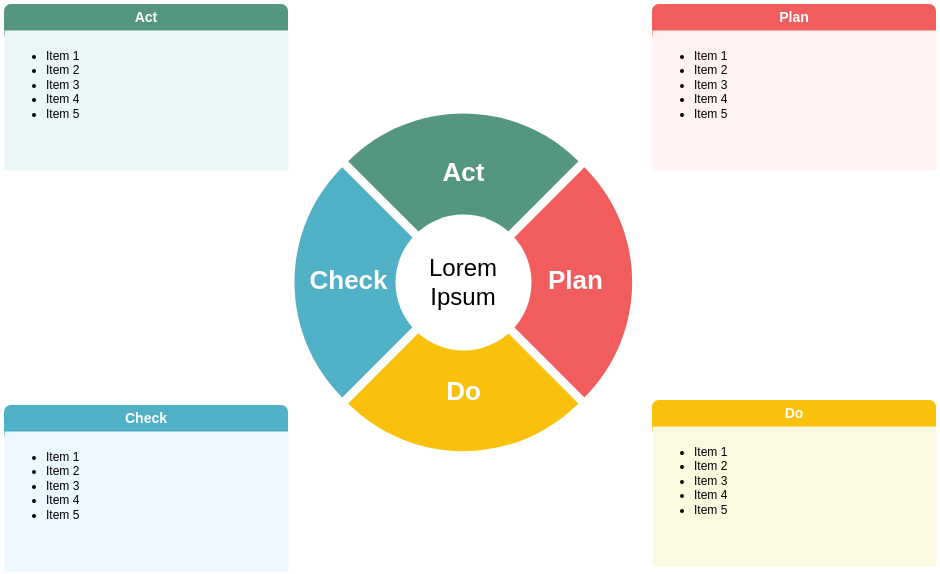 PDCA Circle Diagram (PDCA Example)