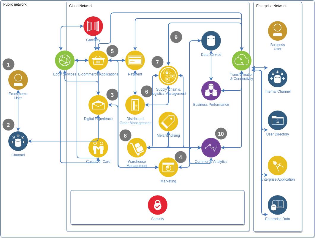 IBM Cloud Architecture Diagram template: Commerce Diagram (Created by Diagrams's IBM Cloud Architecture Diagram maker)