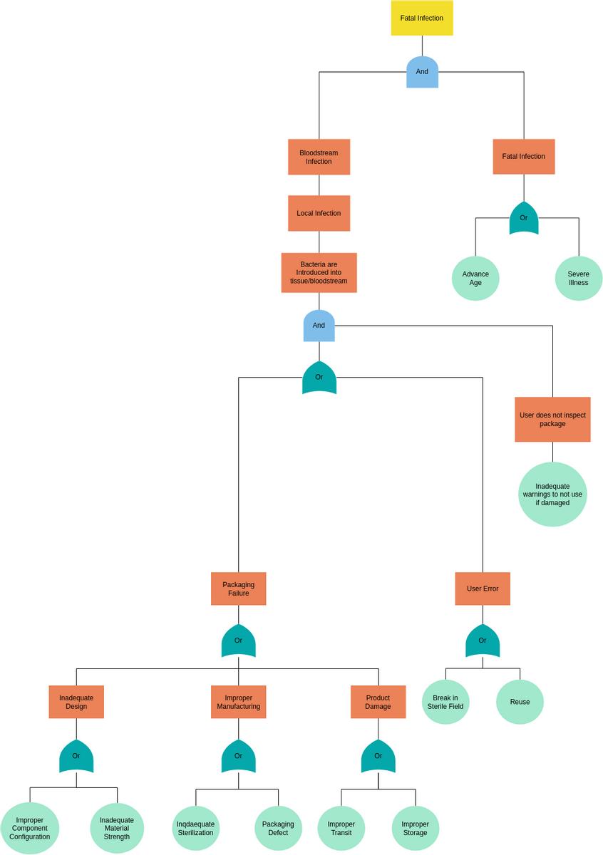 Mid Size Fault Tree Analysis Example | Fault Tree Analysis ...
