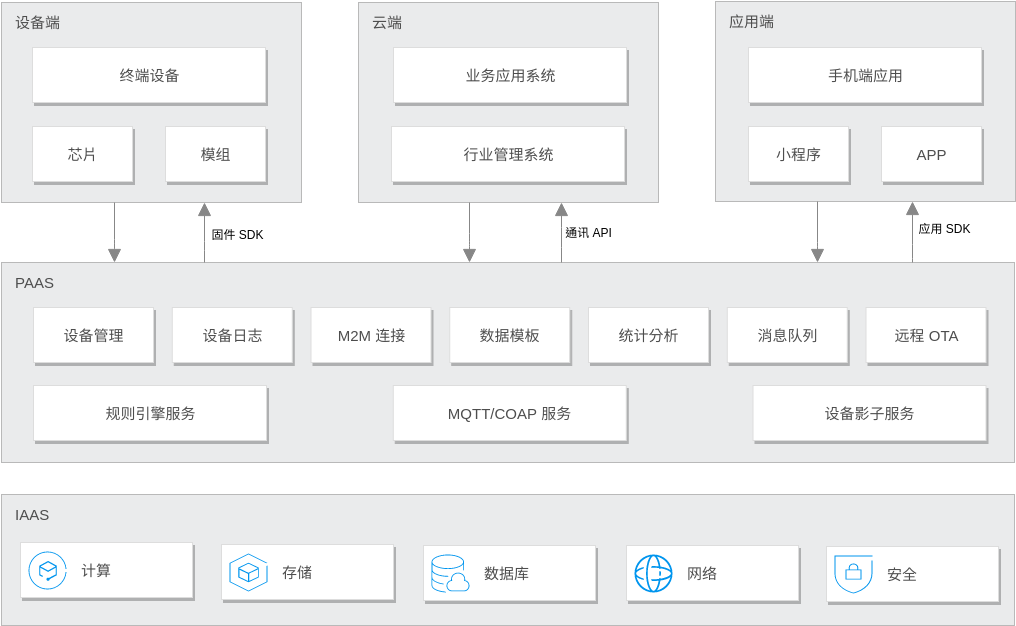消费物联解决方案 (IOT) (Tencent Cloud Architecture Diagram Example)