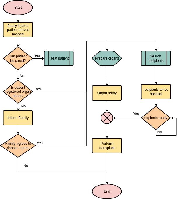 Flowchart template: Organ Donation (Created by Diagrams's Flowchart maker)