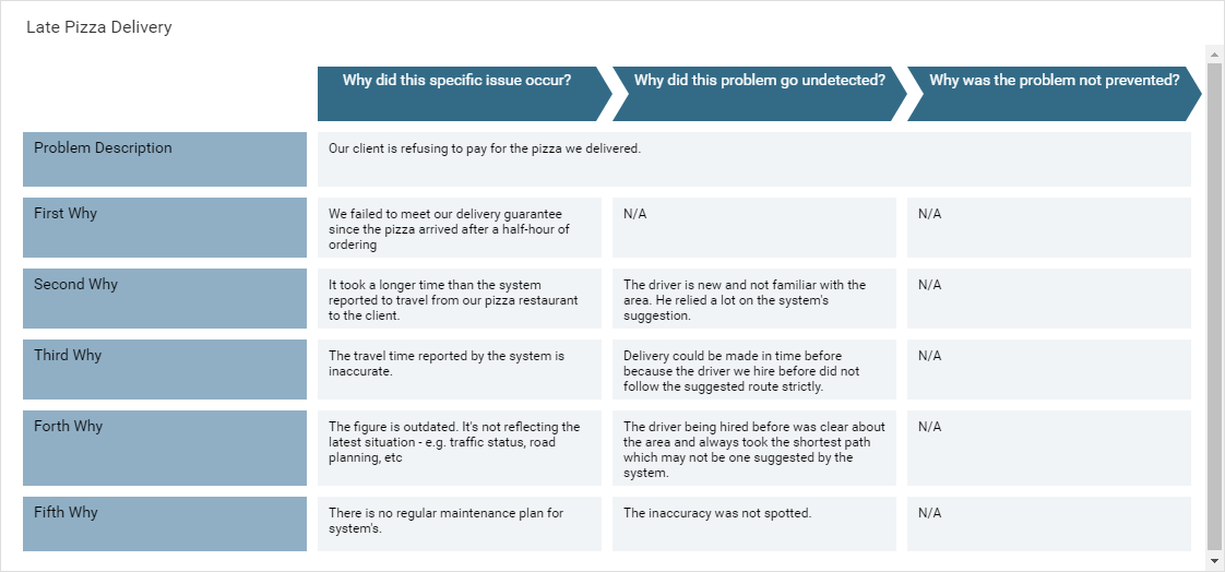 Root Cause Analysis template: Late Pizza Delivery (Created by Diagrams's Root Cause Analysis maker)