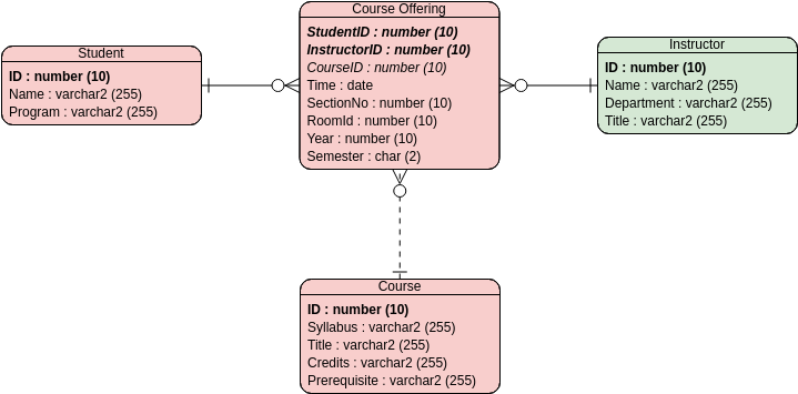 Entity Relationship Diagram template: University Registration Office (Created by Diagrams's Entity Relationship Diagram maker)