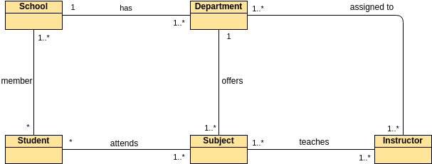 Class Diagram template: Understanding Relationships (Created by Diagrams's Class Diagram maker)