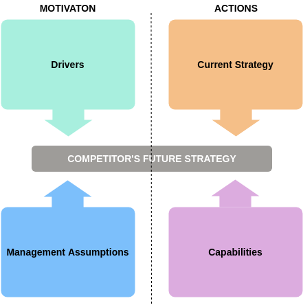 Four Corners Analysis Model