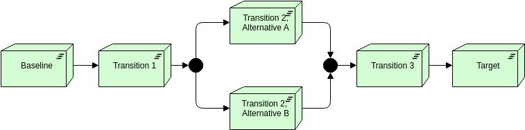 Plateau (ArchiMateDiagram Example)