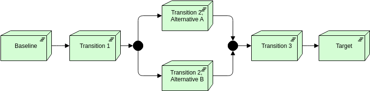 Archimate Diagram template: Plateau (Created by Diagrams's Archimate Diagram maker)