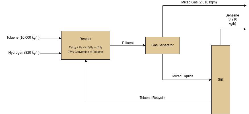 Basic Block Flow Diagram (Block Flow Diagram Example)