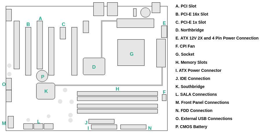 Block Diagram template: Motherboard Diagram (Created by Diagrams's Block Diagram maker)