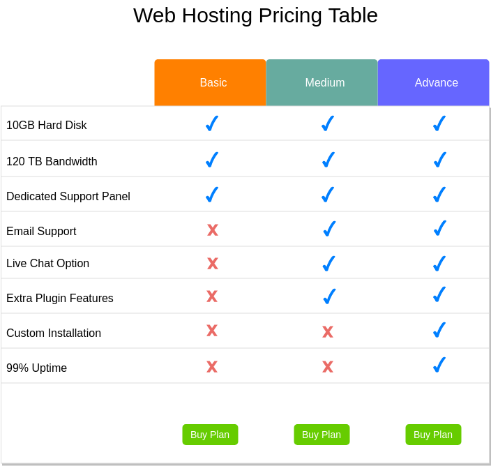 Pricing Table (Bootstrap Wireframe Example)