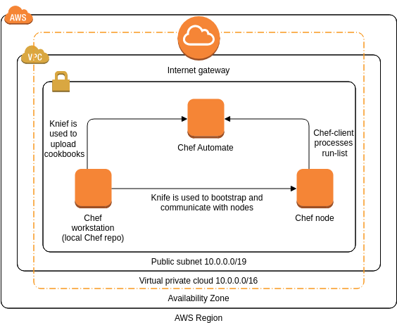 Chef Automate (AWS Architecture Diagram Example)