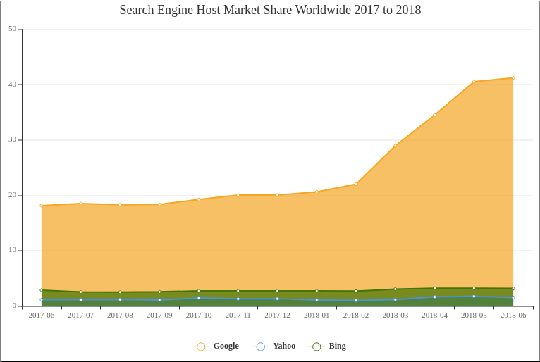Search Engine Host Market Share Worldwide 2017 to 2018 (Area Chart Example)