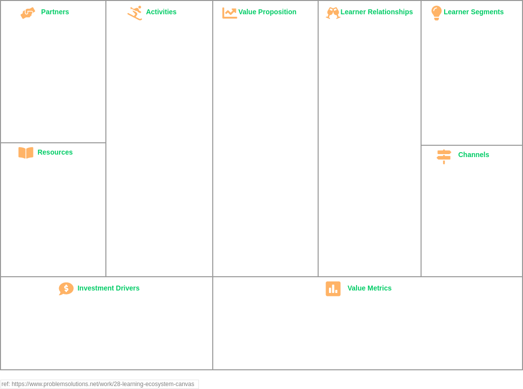 Learning Ecosystem Canvas (Strategy Tools Example)