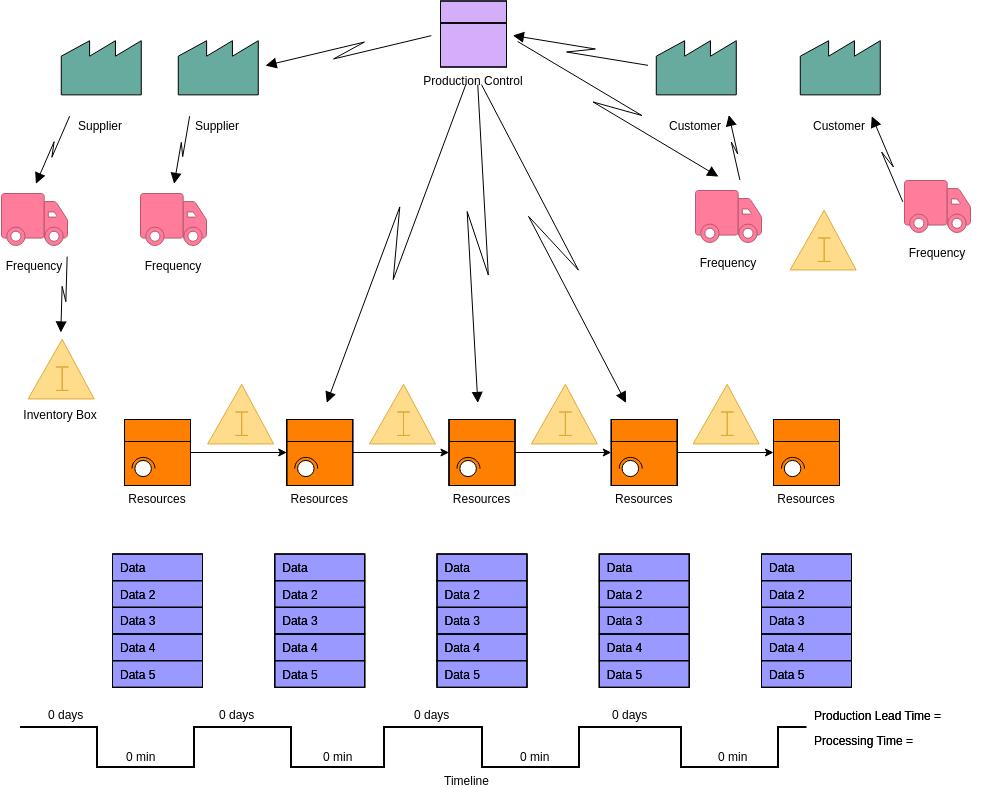 Value Stream Mapping template: Value Stream Mapping Template (Created by Diagrams's Value Stream Mapping maker)