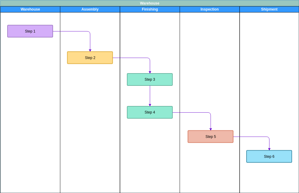 Warehouse Swimlane Flowchart Template (Swimlane Diagram Example)