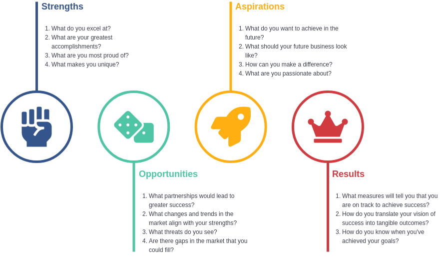 SOAR Analysis template: SOAR Framework Template (Created by Diagrams's SOAR Analysis maker)