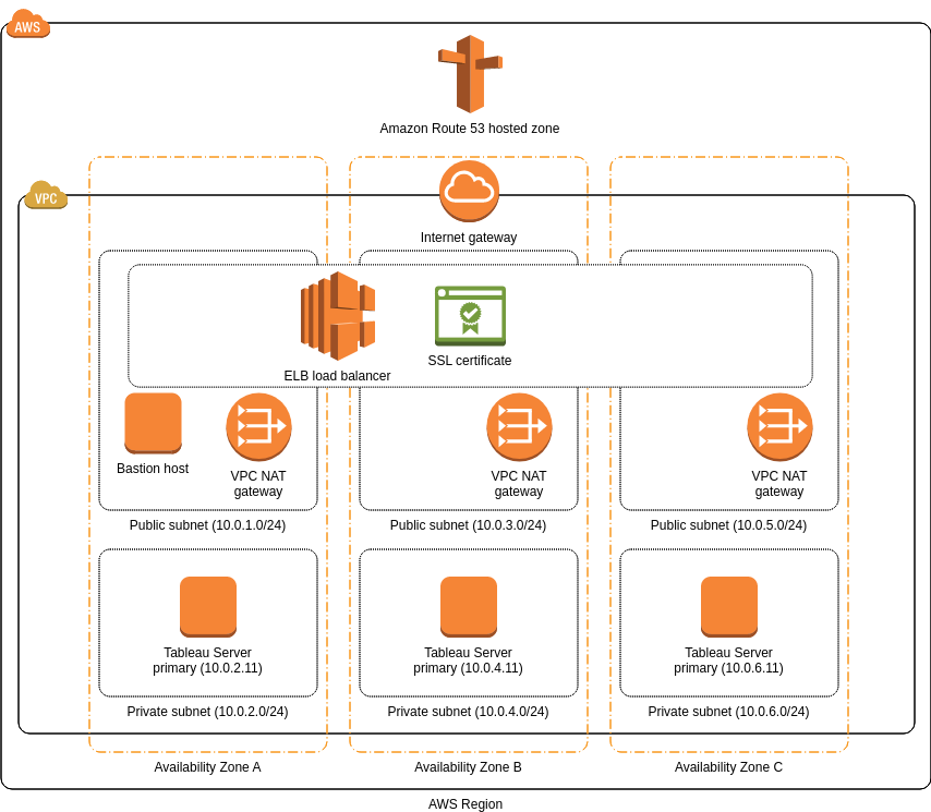 AWS Architecture Diagram template: Cluster Architecture for Tableau Server (Created by Diagrams's AWS Architecture Diagram maker)