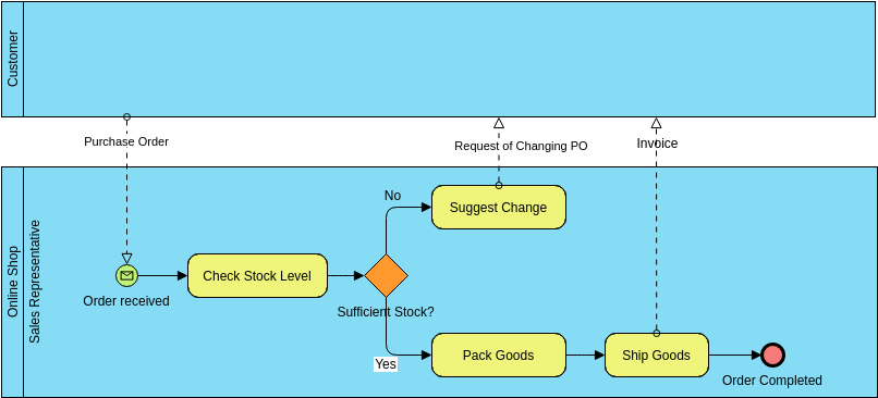 Business Process Diagram template: As-is Process for Purchase Order Process (Created by Diagrams's Business Process Diagram maker)