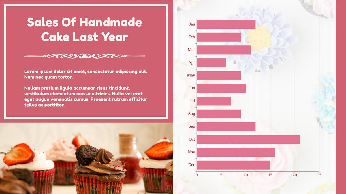 Bar Chart template: Sales Of Handmade Cake Bar Chart (Created by Chart's Bar Chart maker)
