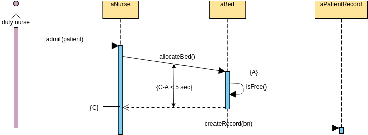 Sequence Diagram template: Time Constraints (Hospital Bed Allocation) (Created by Diagrams's Sequence Diagram maker)