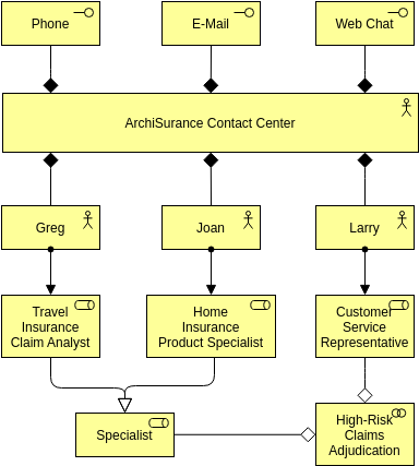 Archimate Diagram template: Business Interface (Created by Diagrams's Archimate Diagram maker)