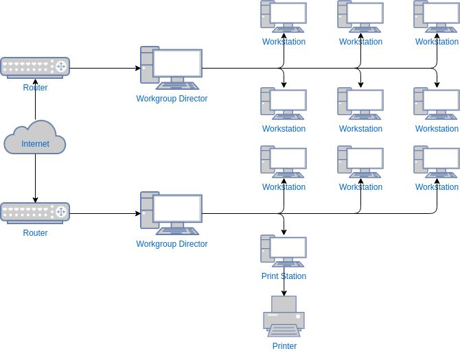 Network Diagram template: WAN Diagram Template (Created by Diagrams's Network Diagram maker)