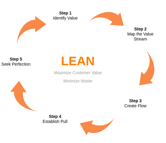Block Diagram template: Value Stream Lean Thinking (Created by Diagrams's Block Diagram maker)